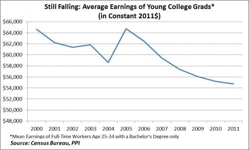 Salarios jóvenes graduados
