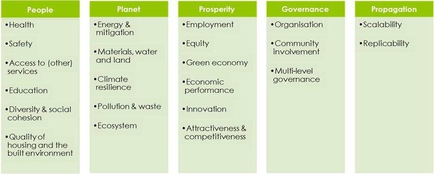 Citykeys indicator framework for smart city KPIs